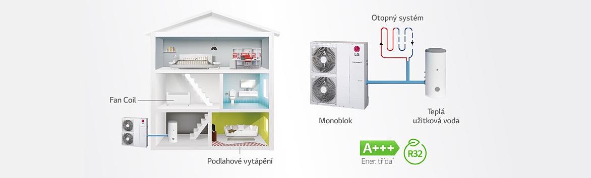 Tepelná čerpadla LG Monoblok